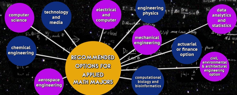 Phd thesis applied mathematics