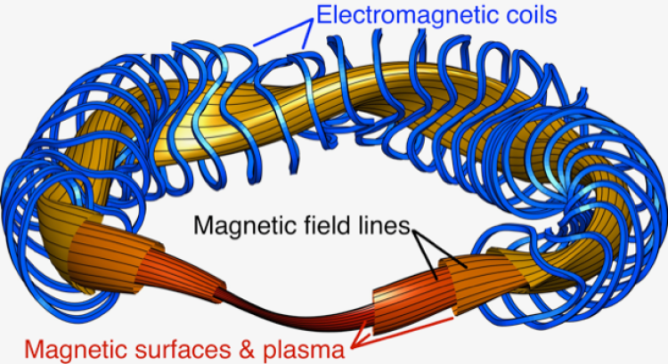 Stellarator mathematical model with magnetic lines shown