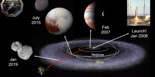 Mission Summary of New Horizons probe