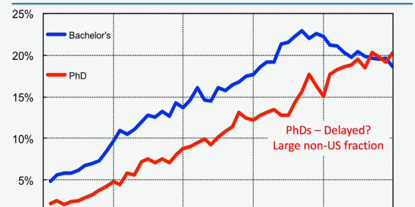 Chart of Women in Physics over time, with a recent downward trend among undergrads