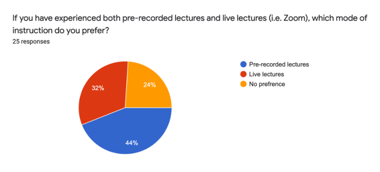 44% pre-recorded lectures, 32% live lectures, 24% No preference