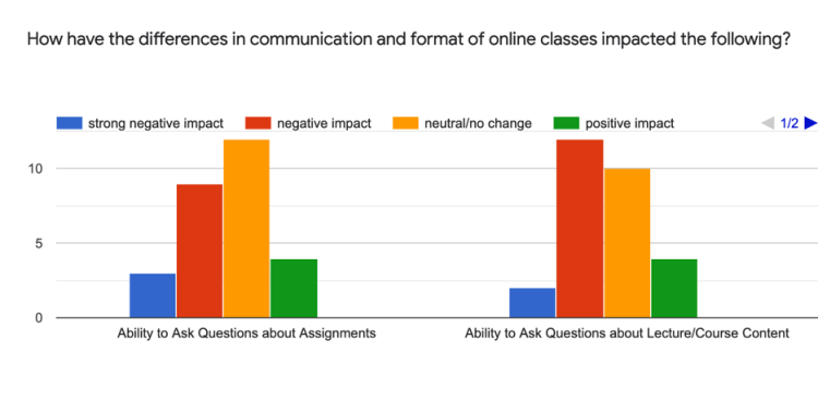 3 strong negative impact, 9 negative impact, 13 neutral/no change, 4 positive impact; Ability to Ask Questions about Lecture/Course Content: 2 strong negative impact, 13 negative impact, 10 neutral/no change, 4 positive impact