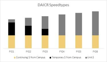 An accurate representation of the continuing budget funding approved for DAICR