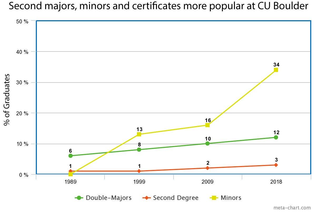 Multiple majors