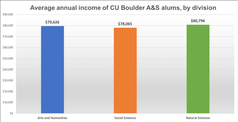 anual income