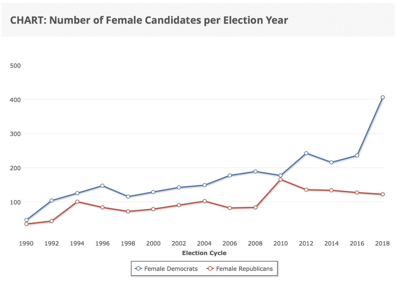 Women in politics graph