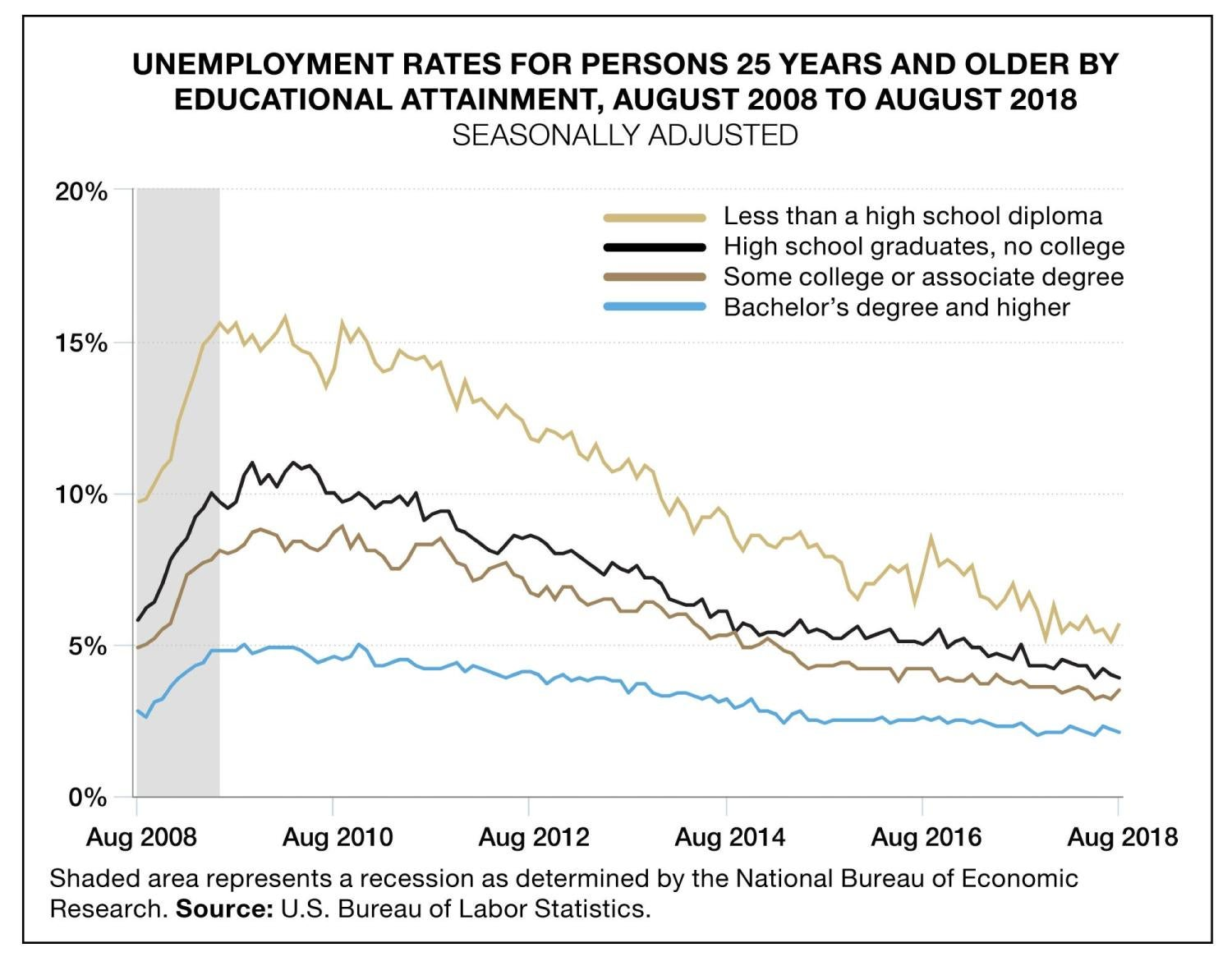 Graphic showing the unemployment rates fir persons 25 years and older by education attainment, August 2008 to August 2018
