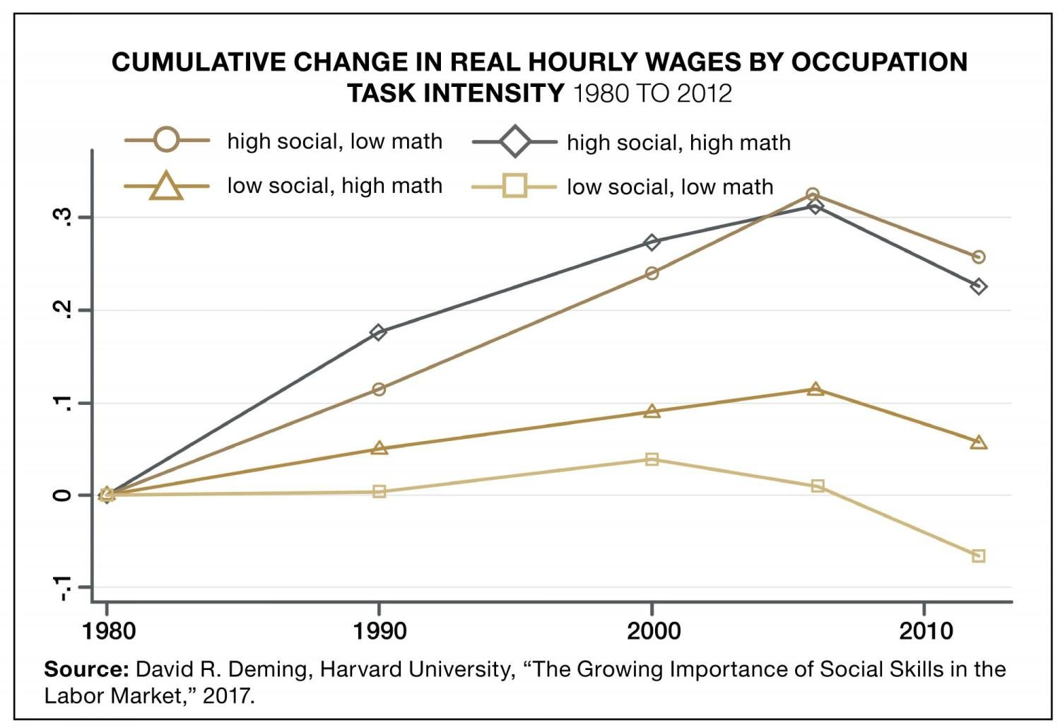 Graphic showing cumulative change in real hourly wages by occupation task intensity 1980 to 2012