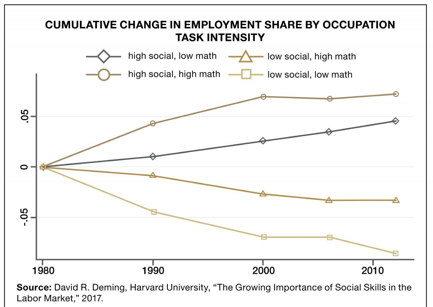 Graphic showing cumulative change in employment share by occupation task intensity