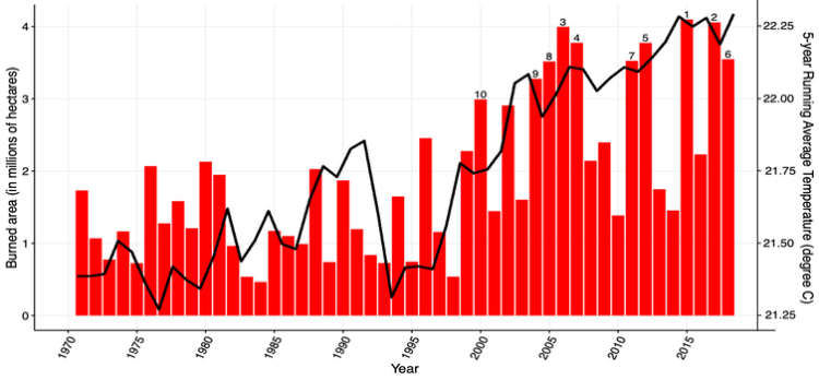 Since 2000, wildfires have burned 10 of the largest areas since 1970. During these years, average U.S. summertime (June- August) temperatures rose steadily. (Fire data from NIFC, temperature data from NOAA). Nathan Mietkiewicz, CC BY-ND