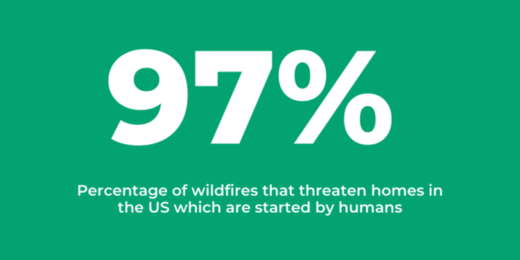 97% of wildfires threaten homes