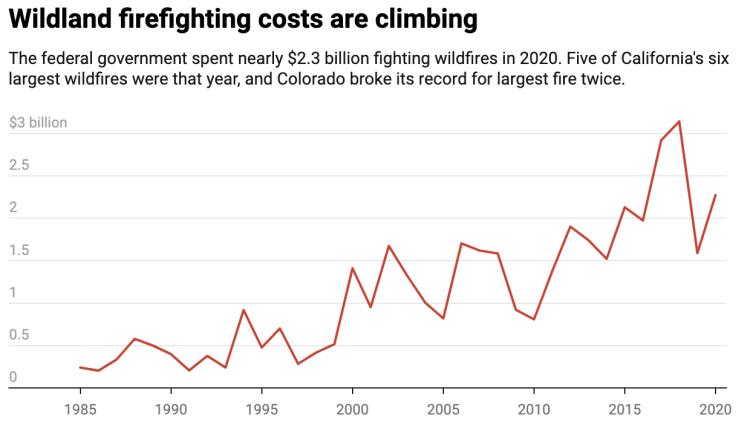 National Interagency Fire Center Get the data