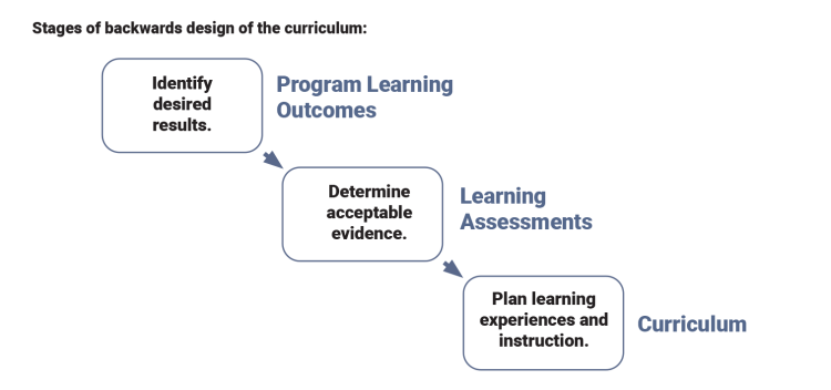 Diagram of the backward design process including phases of developing program learning outcomes, then assessments, then curriculum