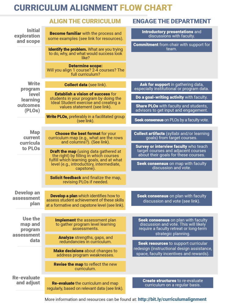 curriculum map flowchart see PDF for text