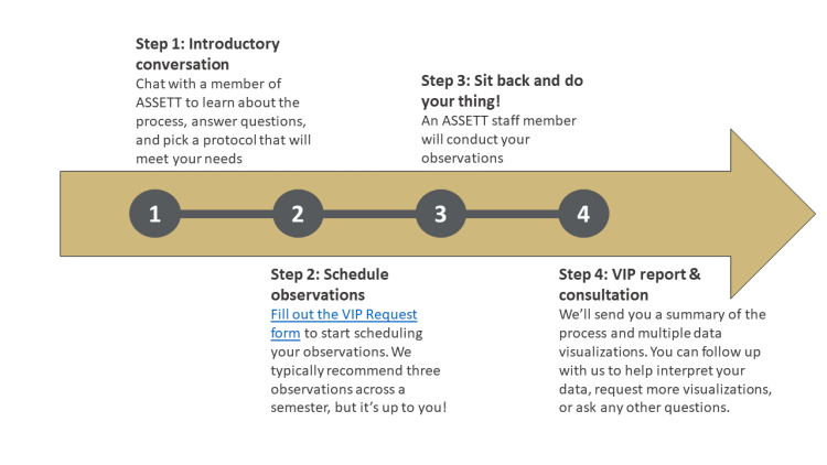 An introductory conversation to discuss the process and select a protocol; scheduling the observations; having your class observed; and receiving a report and final consultation to review the results.