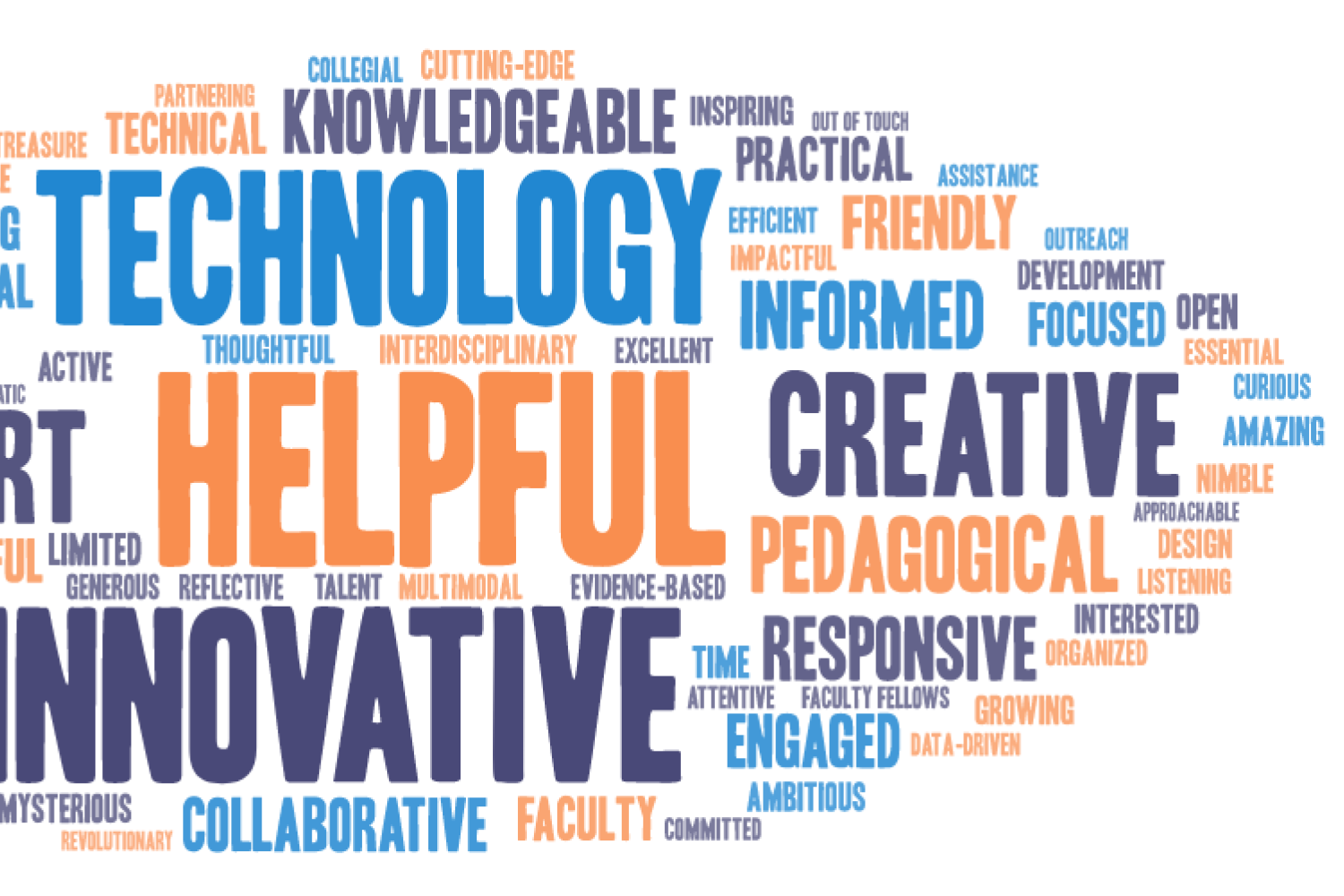 Word cloud of adjectives that describe ASSETT. Most frequent responses include technology, helpful, innovative, creative, support, and knowledgeable.