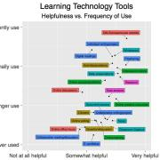 Plot of helpfulness versus frequency of use for several instructional technology tools