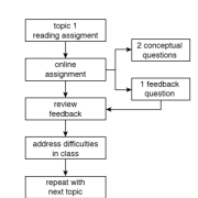 flowchart for just in time teaching