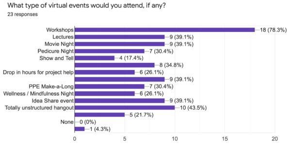 Results from BTU Fall 2020 Workshop Survey