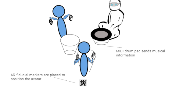 A live drummer and two AR avatars in a drum circle using an AR device, fiducial markers, and a MIDI drum.