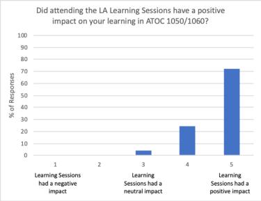 LA Graph