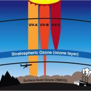 atmospheric and oceanic sciences