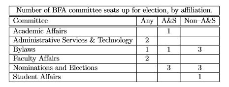 Number of BFA committee seats up for election, by affiliation.  Committee Any A&S Non–A&S  Academic Affairs 1  Administrative Services & Technology 2  Bylaws 1 1 3  Faculty Affairs 2  Nominations and Elections 3 3  Student Affairs 1