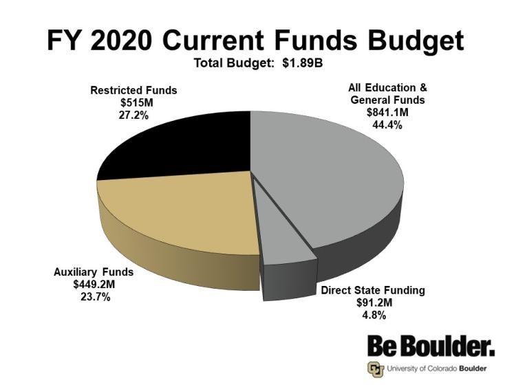 Breakdown of FY 2019 CU Boulder Current Funds Budget. The total FY19 budget of 1.79 billion dollars is broken up into four areas. The first and largest area of 44.1% is all education and general funds, followed by 27.2% for restricted funds, 24.2% for auxiliary funds, and lastly, 4.5% for direct state funding.