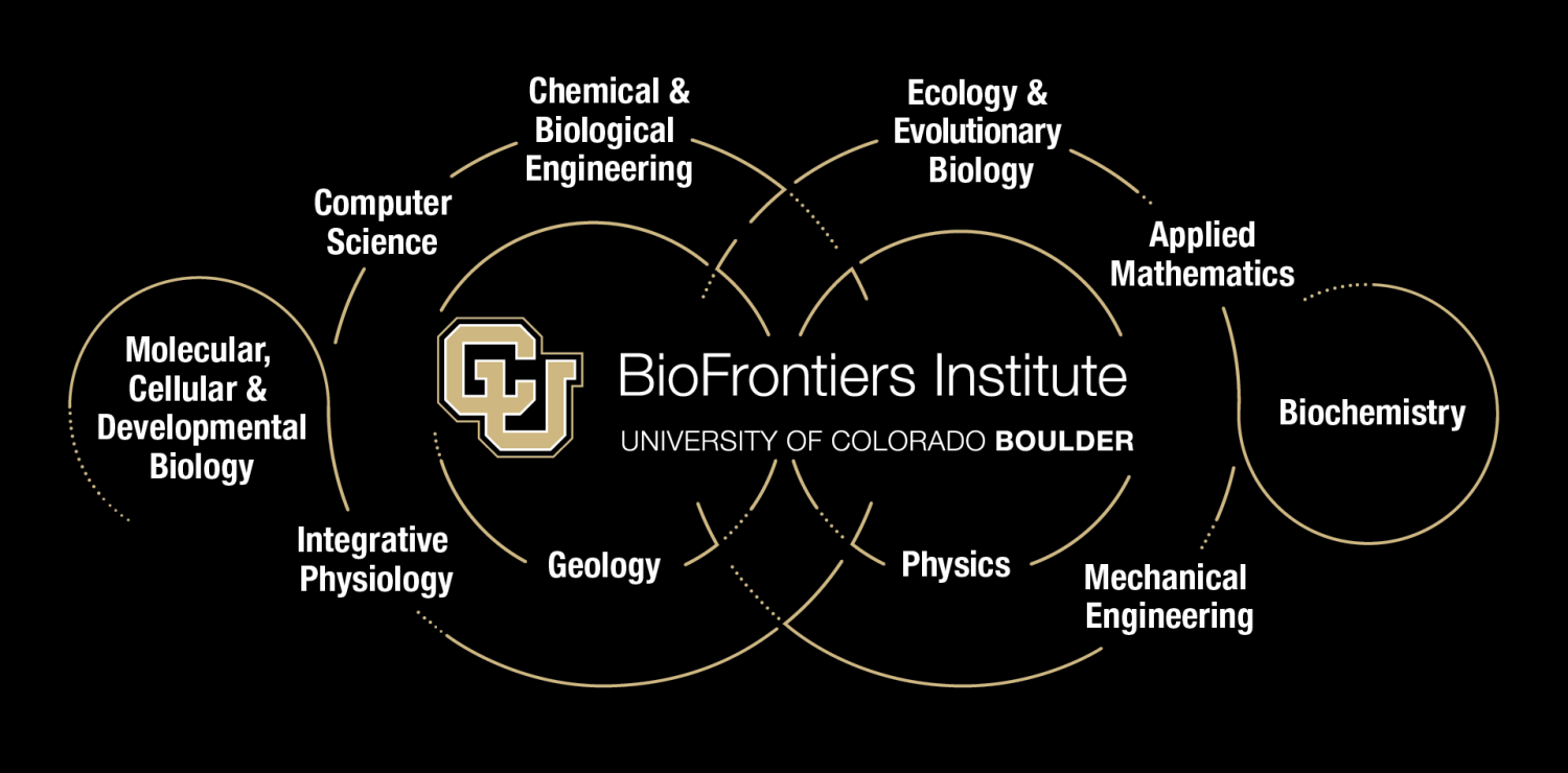 Affiliated Departments graphic