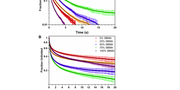 .Complementarycumulative dwelltime distributions for folded (A) and unfolded (B) FN