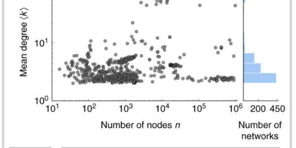 Mean degree ⟨k⟩ as a function of the number of nodes n. The 928 network data sets in the corpus studied here vary broadly size and density.
