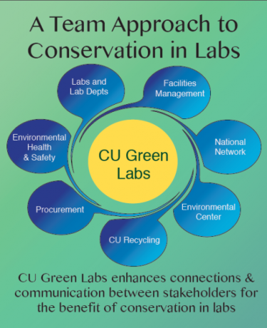 CU Boulder Green Labs program