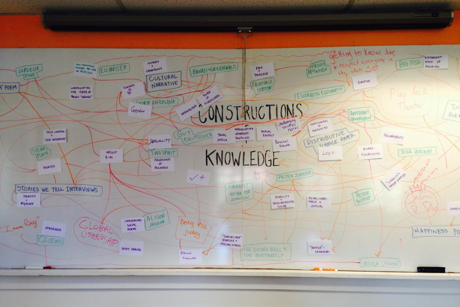 A white board showing the ways things connect in relationships to the course content