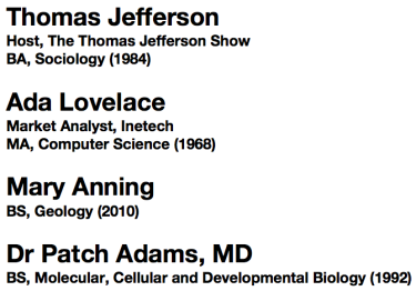 1. Thomas Jefferson, Host, The Thomas Jefferson Show, BA Sociology (1984); 2. Ada Lovelace, Market Analyst, Inetech, MA, Computer Science (1968); 3. Mary Anning, BS, Geology (2010); 4. Dr Patch Adams, MD, BS, Molecular, Cellular and Developmental Biology (1992)