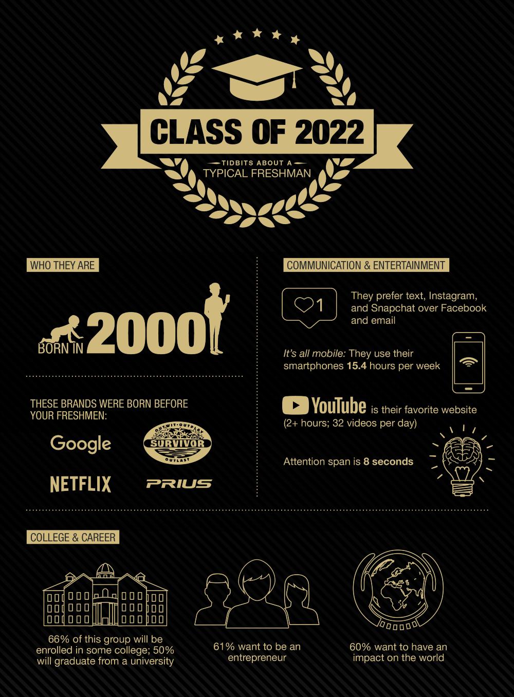 Cu Boulder Calendar 2022.Class Of 2022 Tidbits About A Typical Freshman Leeds School Of Business University Of Colorado Boulder