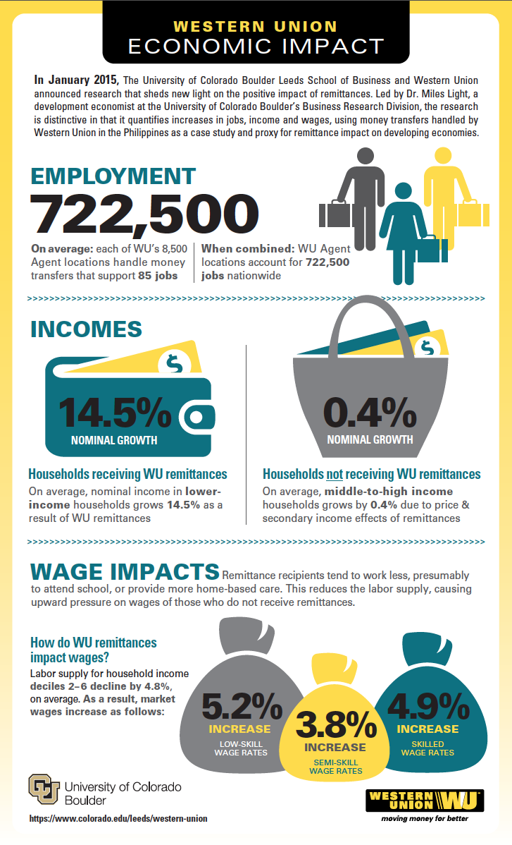 Western_Union_Infographic
