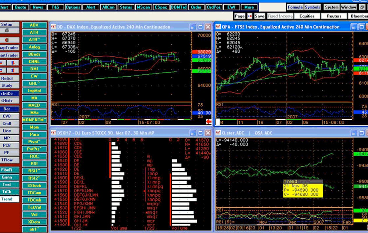 CQG trading platform tracking stocks using charts