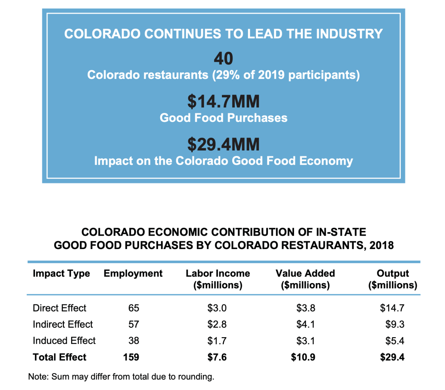 Why Colorado Is The Good Food Capital Leeds School Of Business University Of Colorado Boulder