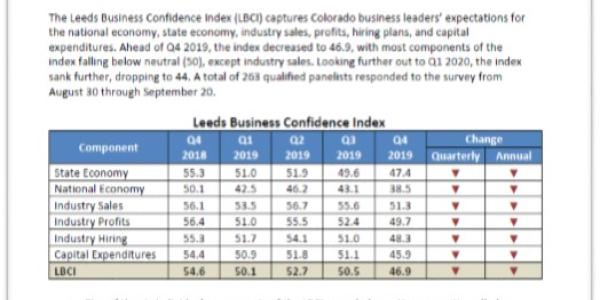 The Leeds Business Confidence Index (LBCI) Q4 2019 cover