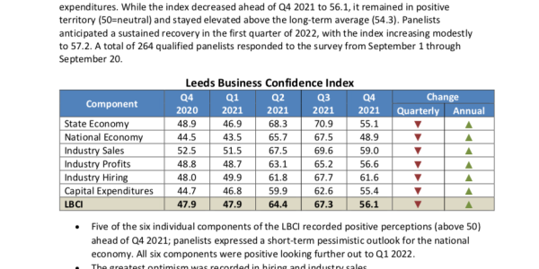 The Leeds Business Confidence Index (LBCI) Q4 2021 Thumbnail