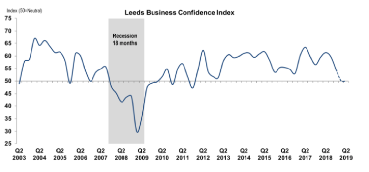 Leeds Business Confidence Index