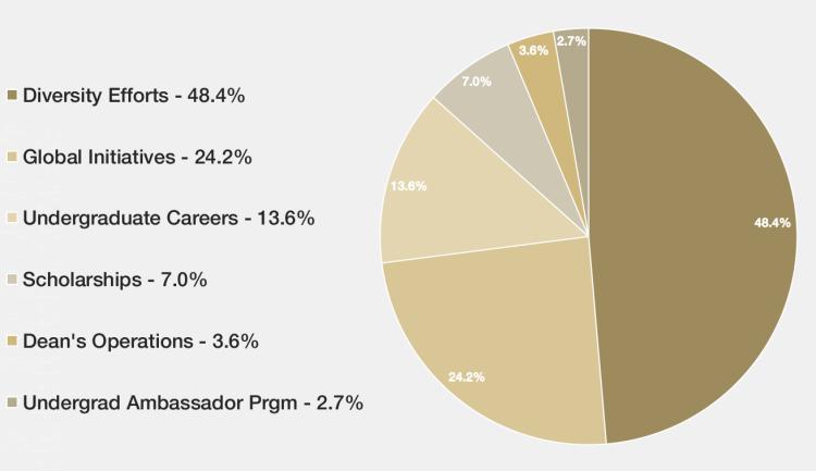 Dean's annual fund graphic