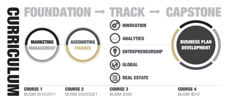 the business minor curriculm showing the foundational courses, 5 track options and the capstion business plan