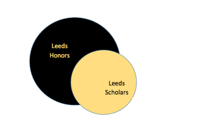 Leeds Scholars and Honors Program