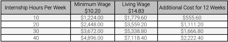 Chart of living wages for internships based on 10, 20, 30 and 40 hours per week detailing living wages and minimum wages