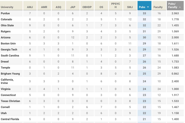TAMUGA Rankings