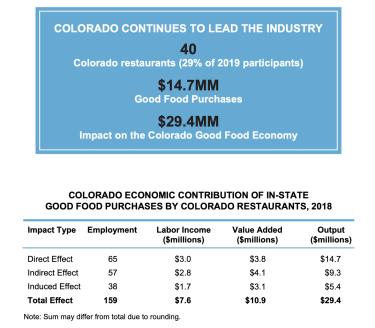 Good Food Chart