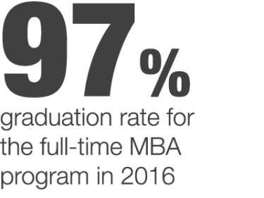 2016-AACSB-Web-Stats-MBA-Grad-Rate
