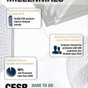 Millennials Infograph, Corporate Social Responsibility