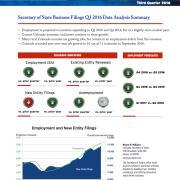 Colorado Secretary of State Q3 2016 Indicators Report